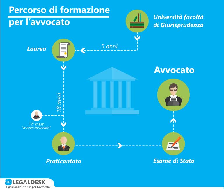 Quanti avvocati ci sono in italia for Quanti senatori ci sono
